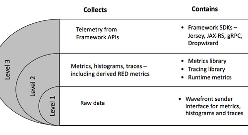 Wavefront's Observability SDKs for Instrumenting Apps with Metrics, Traces, Histograms: Powerful, Flexible, and Open Source