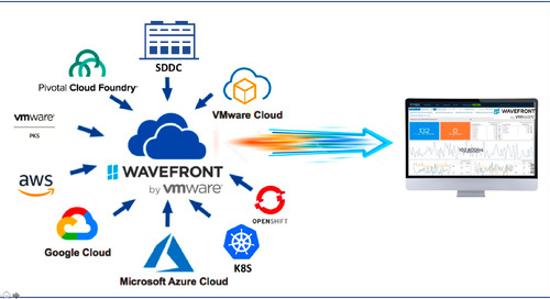 Better Cloud Monitoring for MSPs