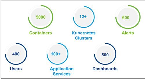 How VMware Cloud Engineering Team Exceeds SLAs Using Wavefront