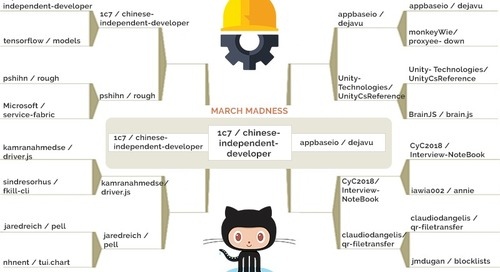 March Madness Comes to GitHub