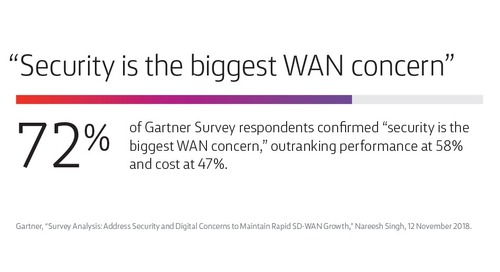How Businesses Gain from Integrating SD-WAN and Security