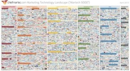 Chiefmartech finds 7,000 Reasons your Website is Slow