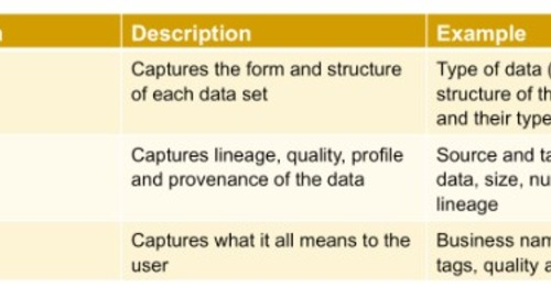 Metadata is Critical for Fishing in the Big Data Lake