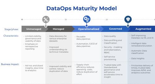DataOps Maturity Model: The Journey to DataOps Success