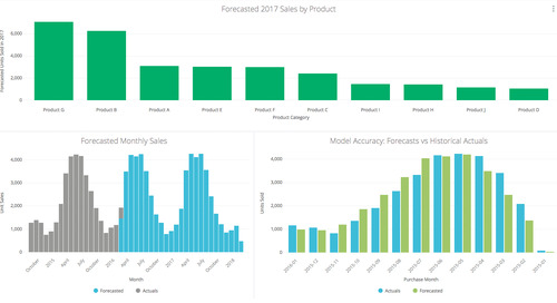 How To Use Predictive Analytics and Forecasting To Save Your Company Money