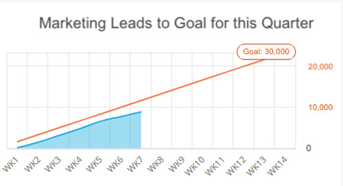 Must-Have KPIs for Your Marketing Dashboards